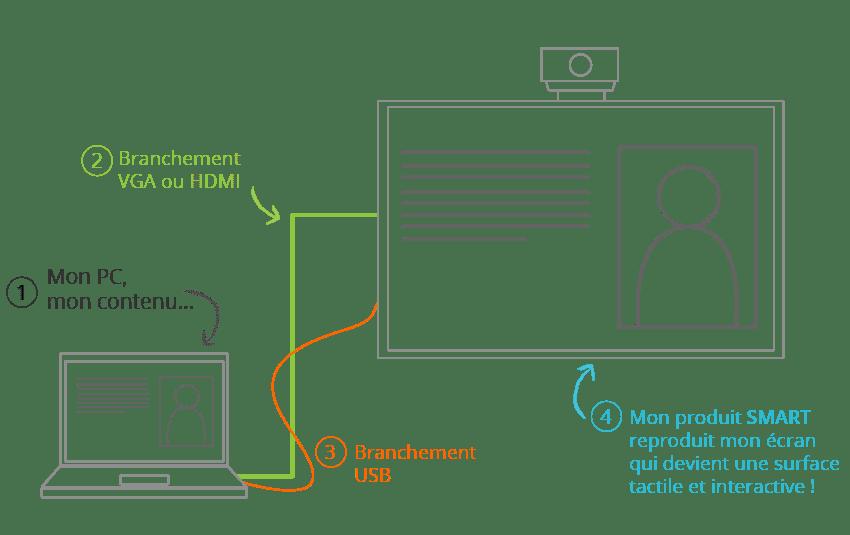 fonctionnement d'un smartboard