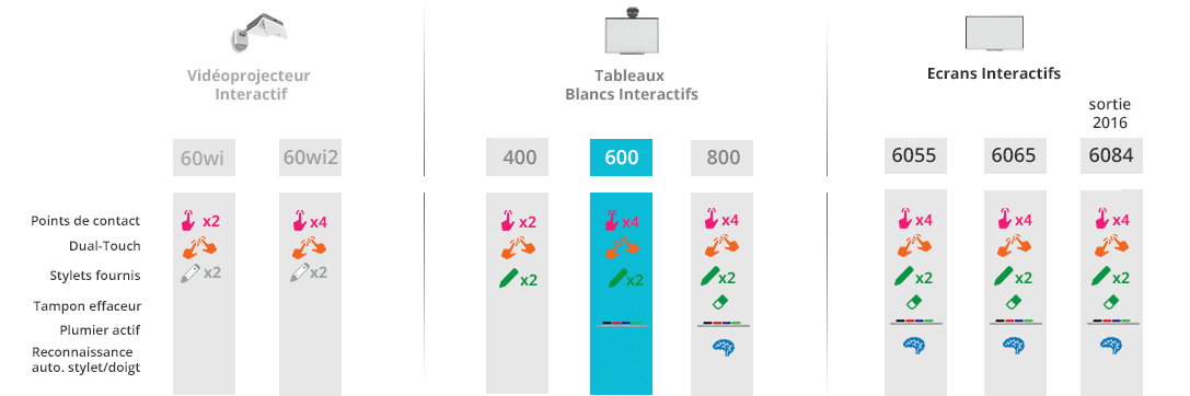 TABLEAU comparatif tbi smart