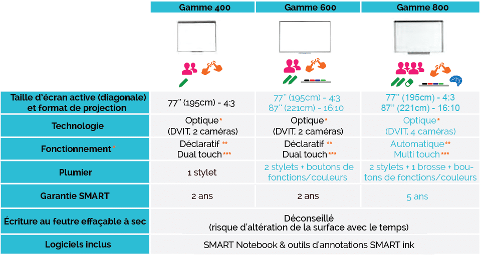 comparatif tableaux interactifs smart tbi